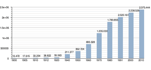 Resultado de imagem para Belo horizonte evolução do crescimento da população